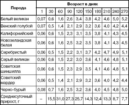 Схема возрастных изменений массы в граммах